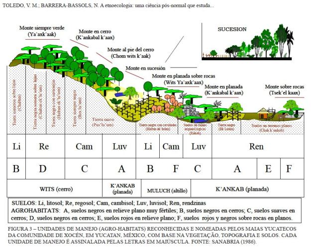 Yucatan Ethnogeology